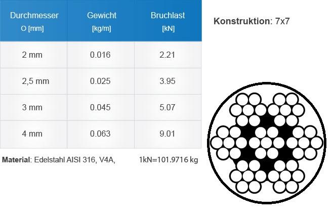 drahtseile-pvc-ummantelt-technische-tabelle