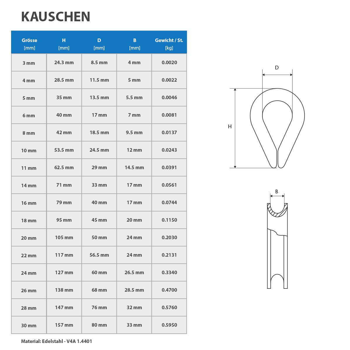 technische-tabelle-kauschen-edelstahl