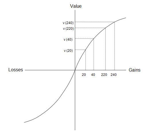 die-wertefunktion-entscheidung