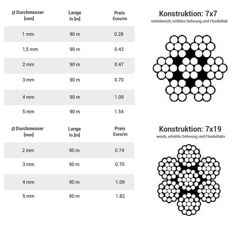 DRAHTSEIL-EDELSTAHL-7x7-7x19-A4-Seil-Stahlseil-Edelstahlseil-V4A-NIRO-NIROSTA