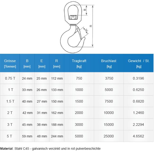 Technische Tabelle unserer drehbaren Lasthaken