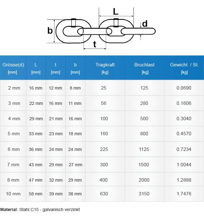 TEchnische Tabelle Stahlketten