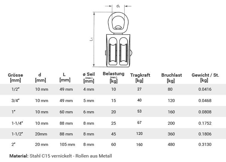 Drahtseil-Stahlseil-Seilklemme-Kausche-Drahtseilklemme-Spannschloss-Karabiner