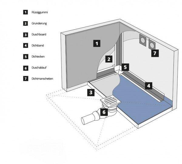 Befliesbares Duschelement Duschboard bodeneben DEZENTRALER Ablauf MINERAL BASIC