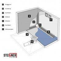 Vorschau: befliesbares Duschelement Duschboard bodeneben Punktablauf MINERAL PLUS