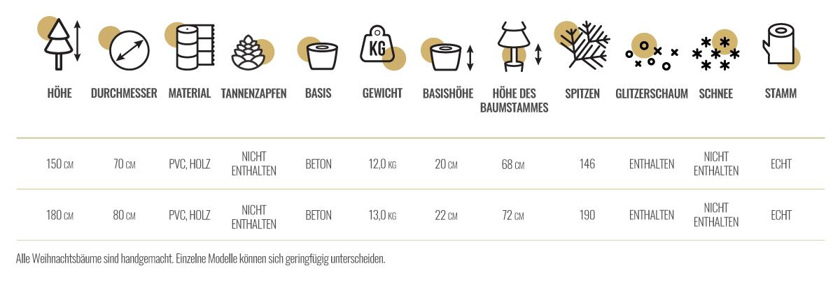fichte-naturstamm-gruen-technische-tabelle