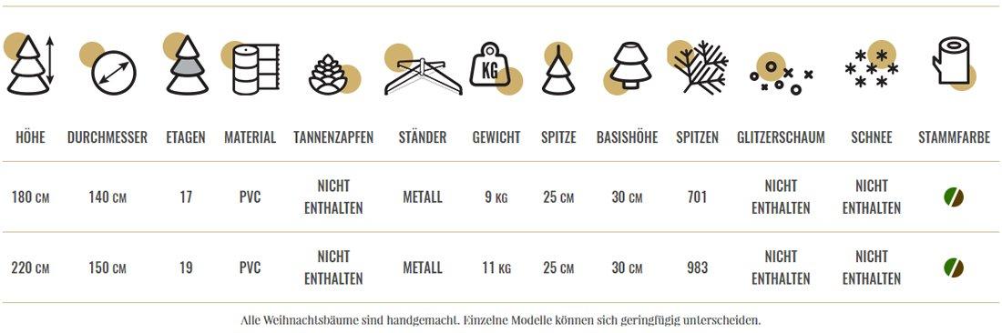 nordmanntanne-technische-tabelle599c19a383f01