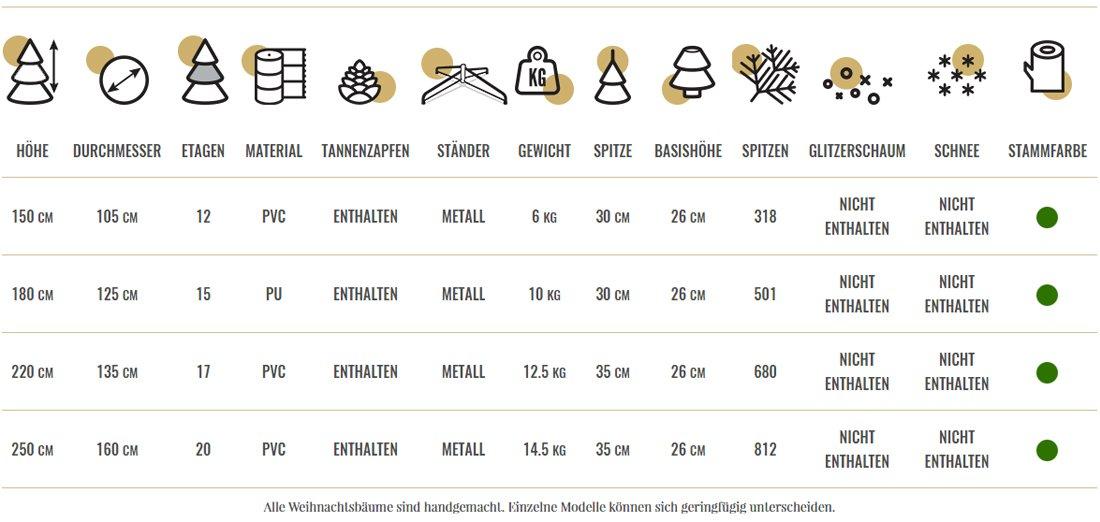 skandinavische-tanne-technische-tabelle