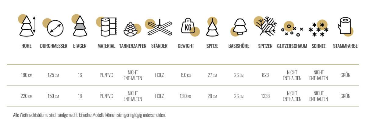 bayerische-tanne-tech-tabelle