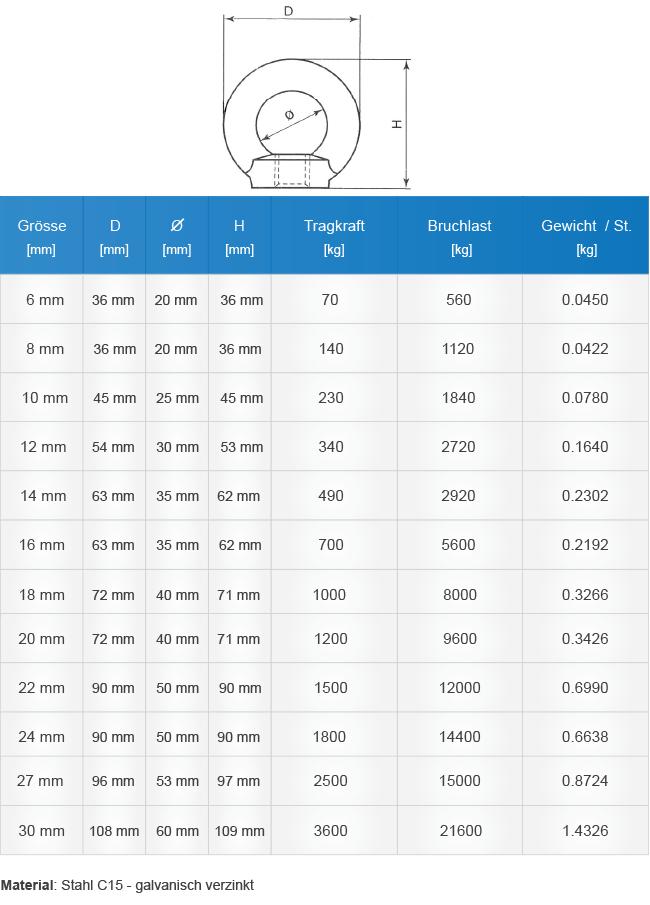 Technische Tabelle für Maße, Bruchlast usw. für unsere Ringmuttern