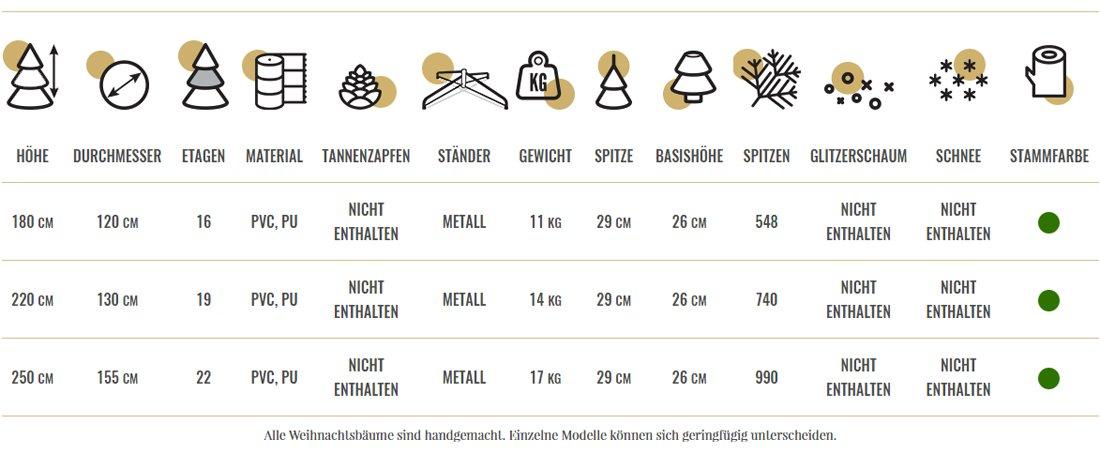 alpenfichte-premium-technische-tabelle