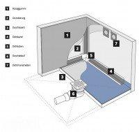 Vorschau: Dichtset 1 Duschelement Abdichtungsset Duschboard Duschelemente
