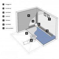Vorschau: befliesbares Duschelement Punktablauf WAAGERECHT Duschboard MINERAL PROFI