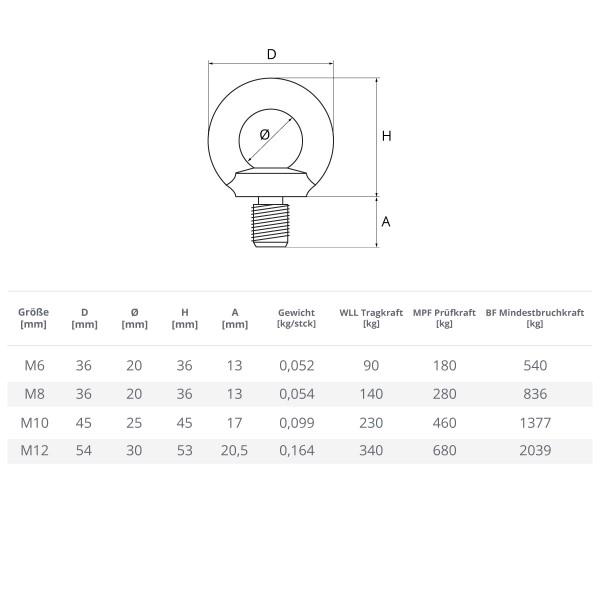 Ringschraube M6 – M12 Augenschraube verzinkt