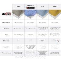 Vorschau: befliesbares Duschelement Punktablauf SENKRECHT Duschboard MINERAL BASIC