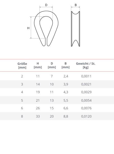 Kausche Edelstahl Inox 2-8 mm Drahtseilkauschen Rostfrei Seilöse