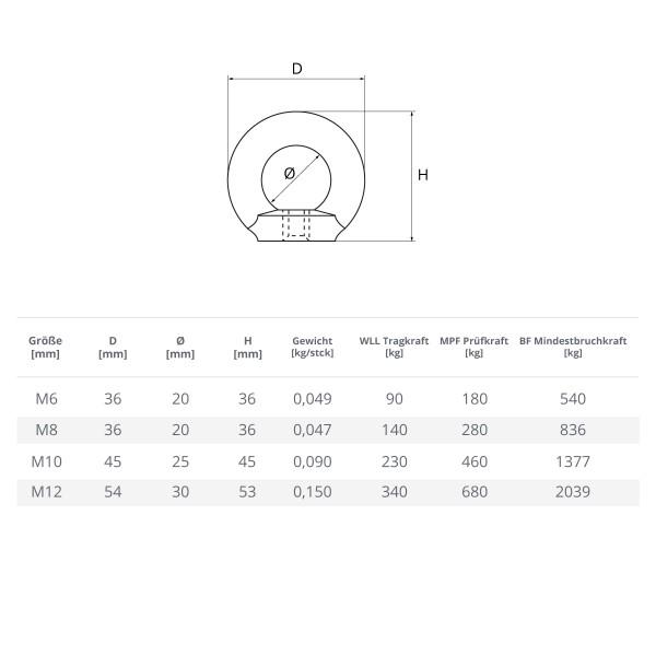 Ringmutter M6 - M12 Ösenmutter verzinkt