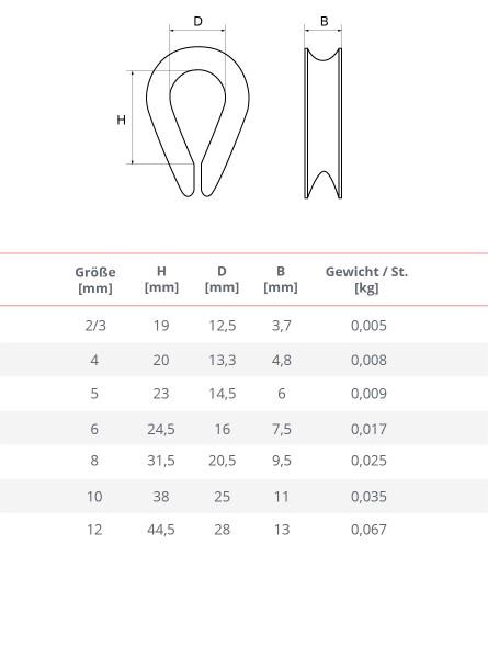 Kausche Verzinkt 3-12 mm Drahtseil Kausche DIN 6899 Seilöse