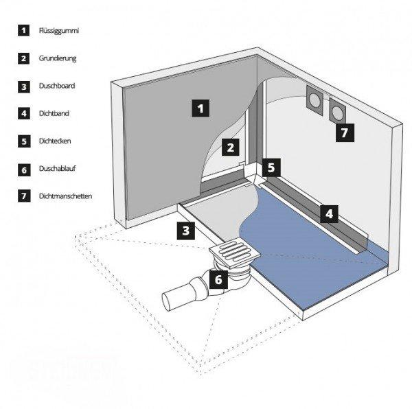 befliesbares Duschelement Punktablauf SENKRECHT Duschboard MINERAL PROFI